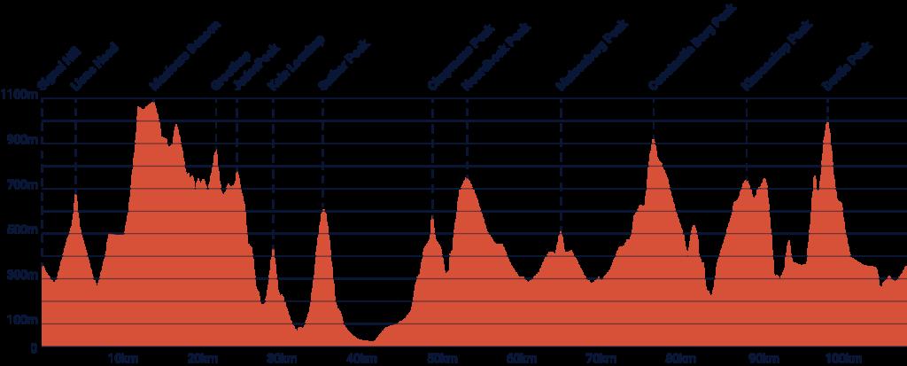 13 Peaks profile